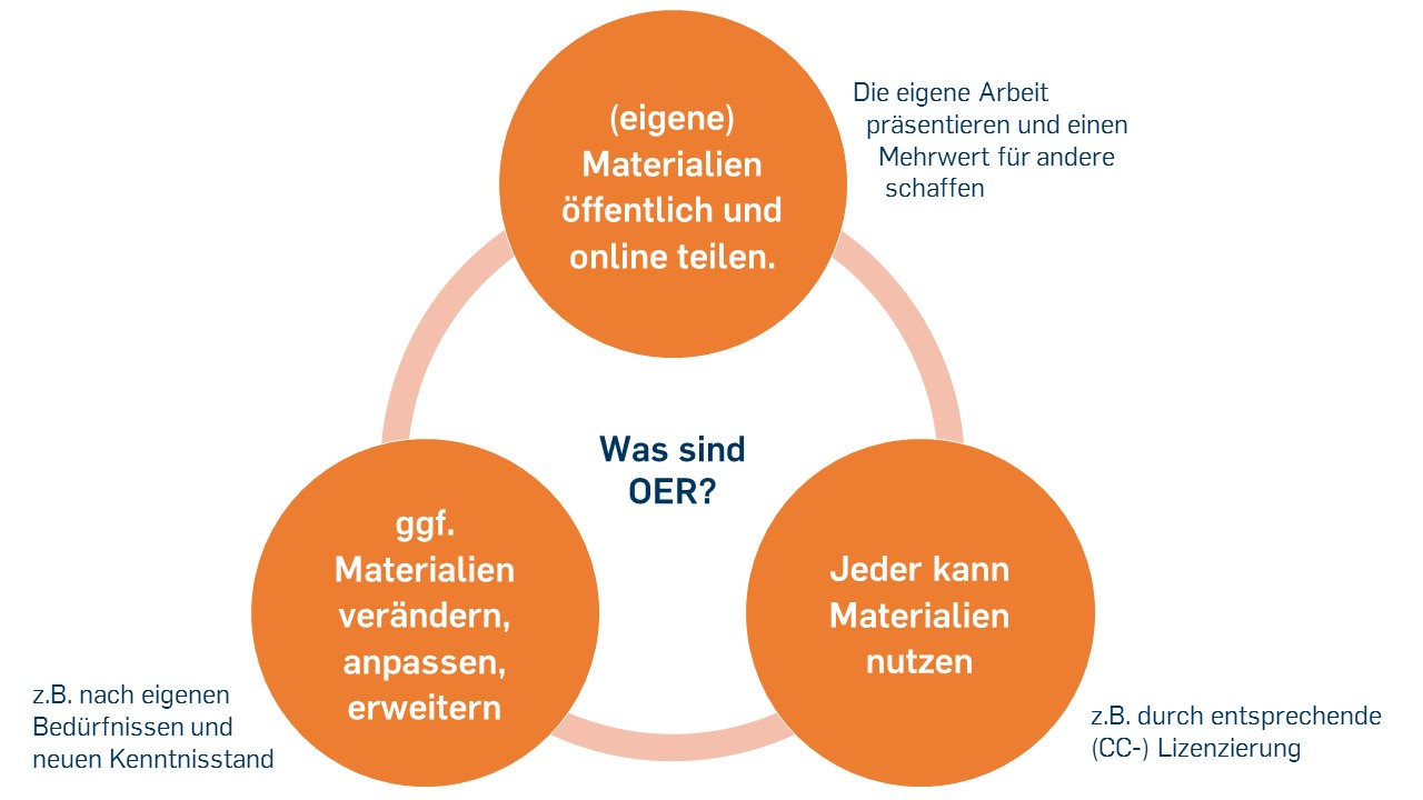 Open Educational Resources (OER): Eine Hilfestellung für digitales ...